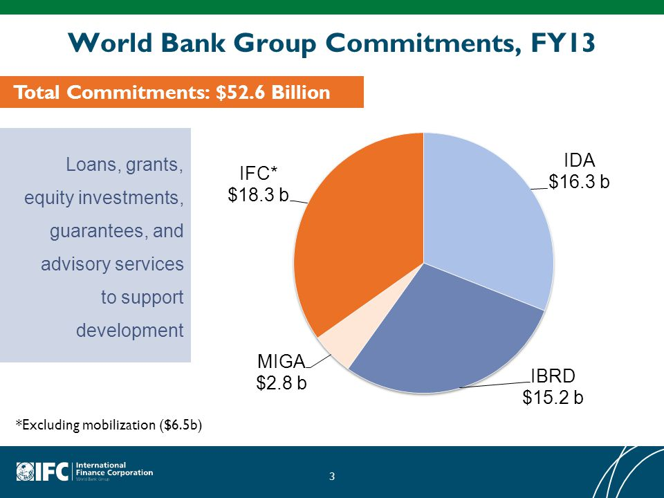 3 World Bank Group Commitments, FY13 Loans, grants, equity investments, guarantees, and advisory services to support development Total Commitments: $52.6 Billion *Excluding mobilization ($6.5b)