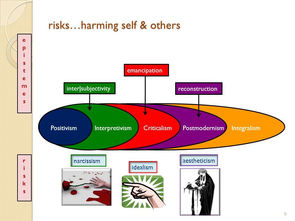 risks…harming self & others 9 PositivismInterpretivismCriticalismPostmodernismIntegralism idealism narcissism aestheticism inter|subjectivity emancipationreconstruction