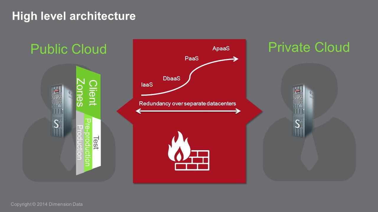 Copyright © 2014 Dimension Data High level architecture Private Cloud Public Cloud Client Zones Client Zones Production Pre-production Test Redundancy over separate datacenters IaaS ApaaS DbaaS PaaS