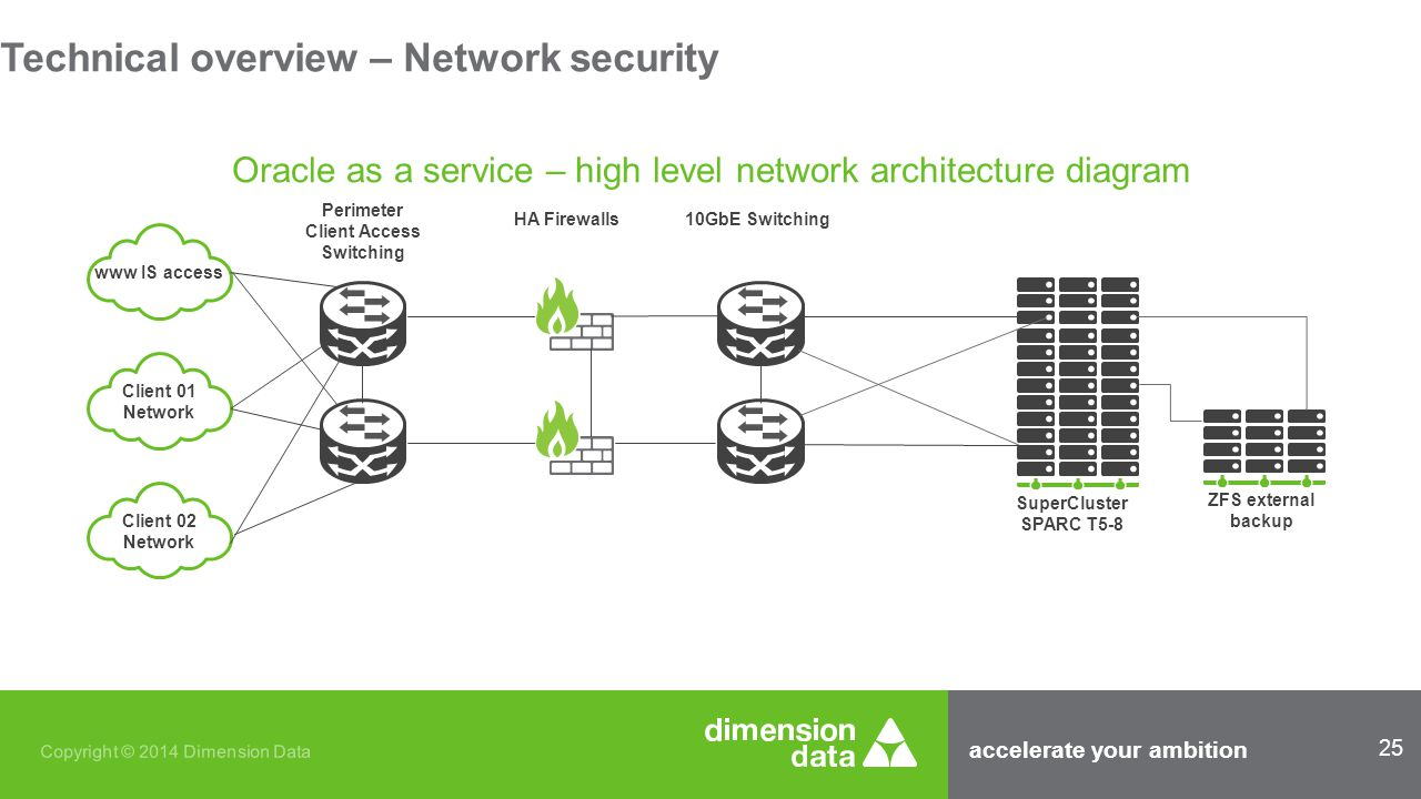 accelerate your ambition 25 Copyright © 2014 Dimension Data Oracle as a service – high level network architecture diagram www IS access Client 01 Network Client 02 Network Perimeter Client Access Switching HA Firewalls10GbE Switching SuperCluster SPARC T5-8 ZFS external backup Technical overview – Network security