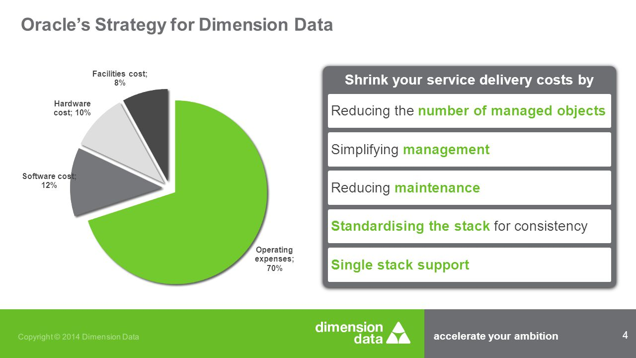 accelerate your ambition 15 Copyright © 2014 Dimension Data Why Dimension Data was well positioned to do this Client Skills Oracle Applications Database Backup and security Our network Hosting facilities Local and Africa
