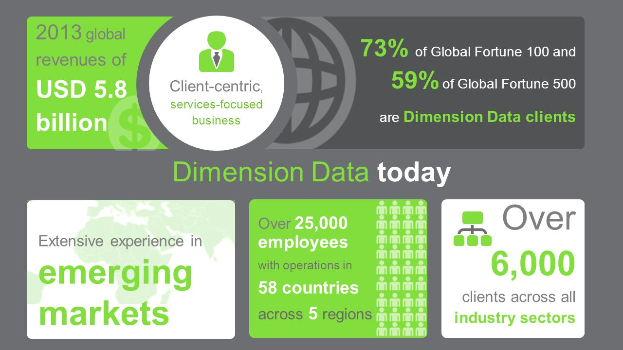 Dimension Data today 2013 global revenues of USD 5.8 billion 73% of Global Fortune 100 and 59% of Global Fortune 500 are Dimension Data clients Client-centric, services-focused business Extensive experience in emerging markets Over 25,000 employees with operations in 58 countries across 5 regions Over 6,000 clients across all industry sectors