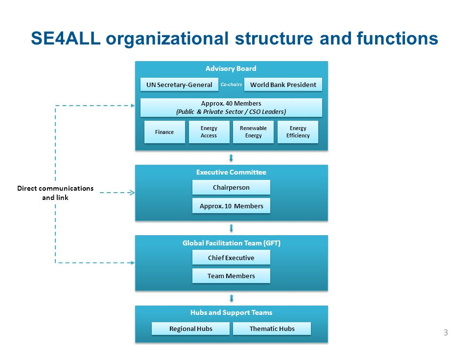 Formal SE4ALL structure established Global Facilitation Team still in formation stage First report issued on baseline for targets and methodology for global tracking of progress, second assessment in progress Accountability Framework also in place to track commitments and respective progress (bottom-up tracking) National assessment underway (incl.