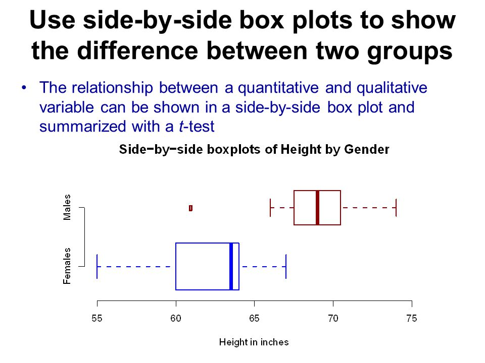 Use side-by-side box plots to show the difference between two groups The relationship between a quantitative and qualitative variable can be shown in a side-by-side box plot and summarized with a t-test