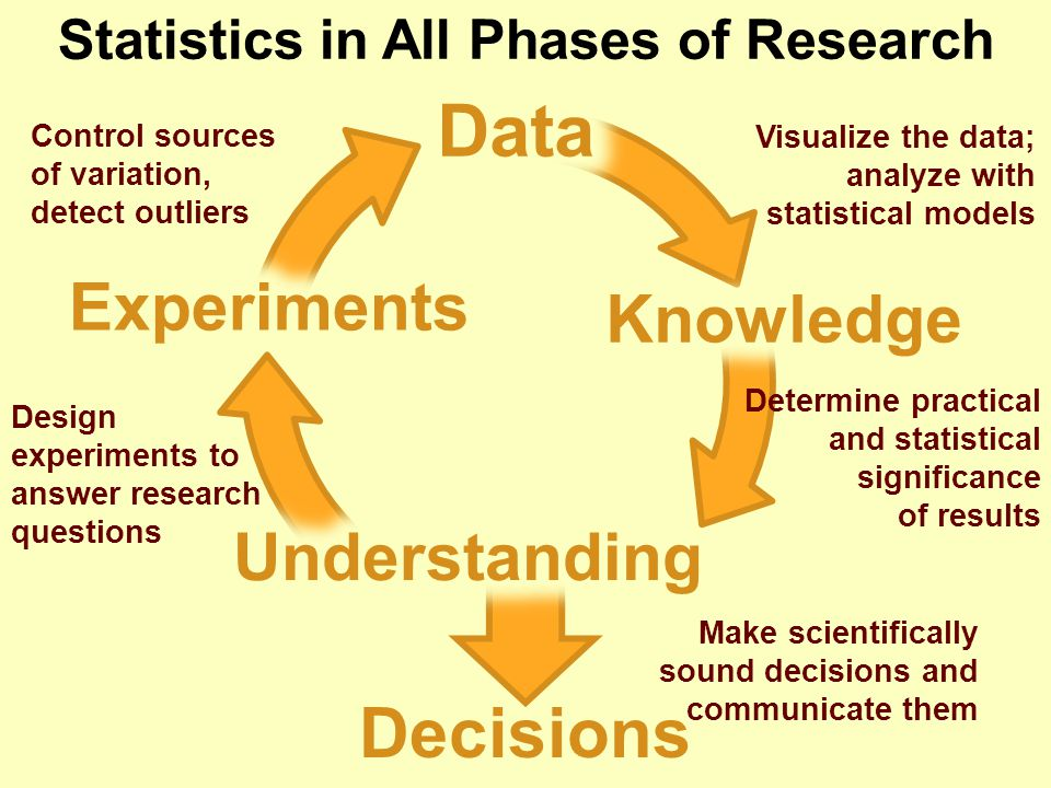 Statistics in All Phases of Research Design experiments to answer research questions Visualize the data; analyze with statistical models Control sources of variation, detect outliers Determine practical and statistical significance of results Make scientifically sound decisions and communicate them