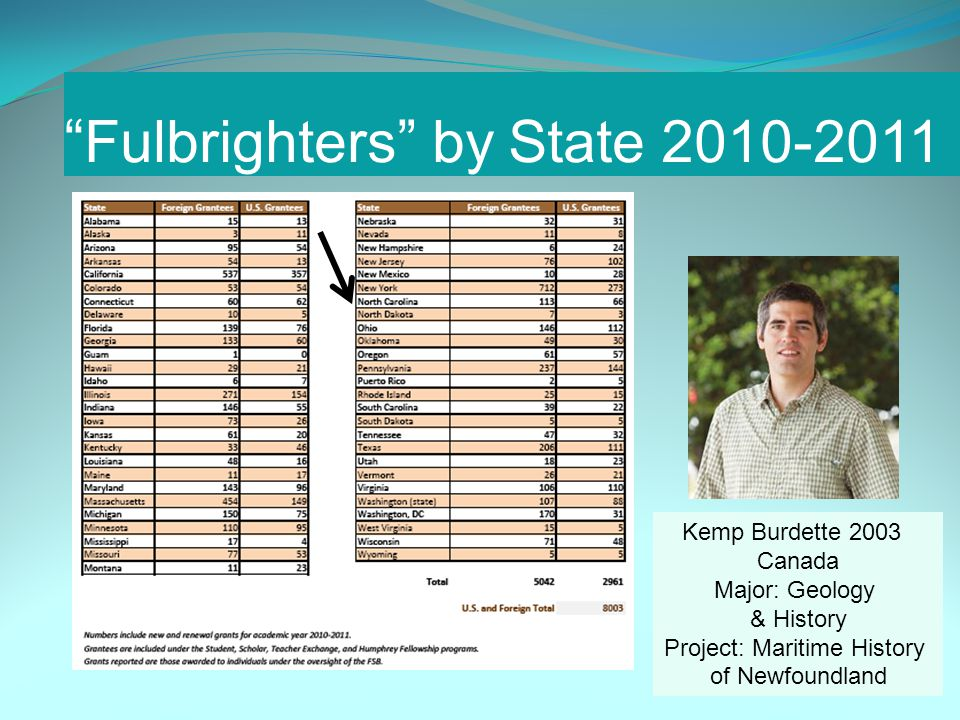 Fulbrighters by State 2010-2011 Kemp Burdette 2003 Canada Major: Geology & History Project: Maritime History of Newfoundland