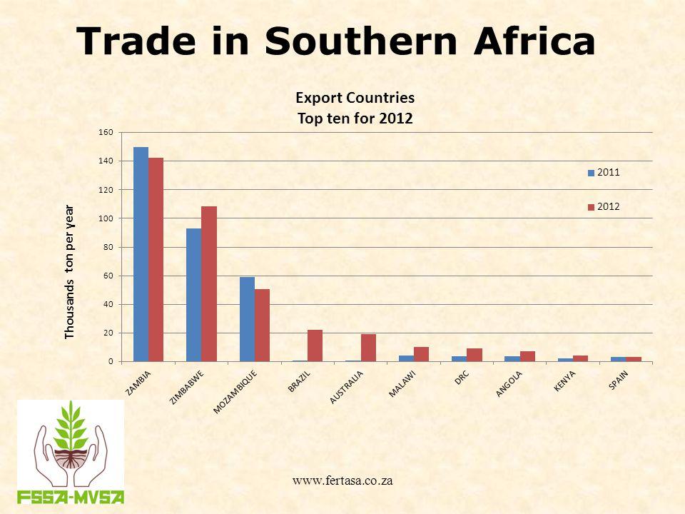 Trade in Southern Africa www.fertasa.co.za
