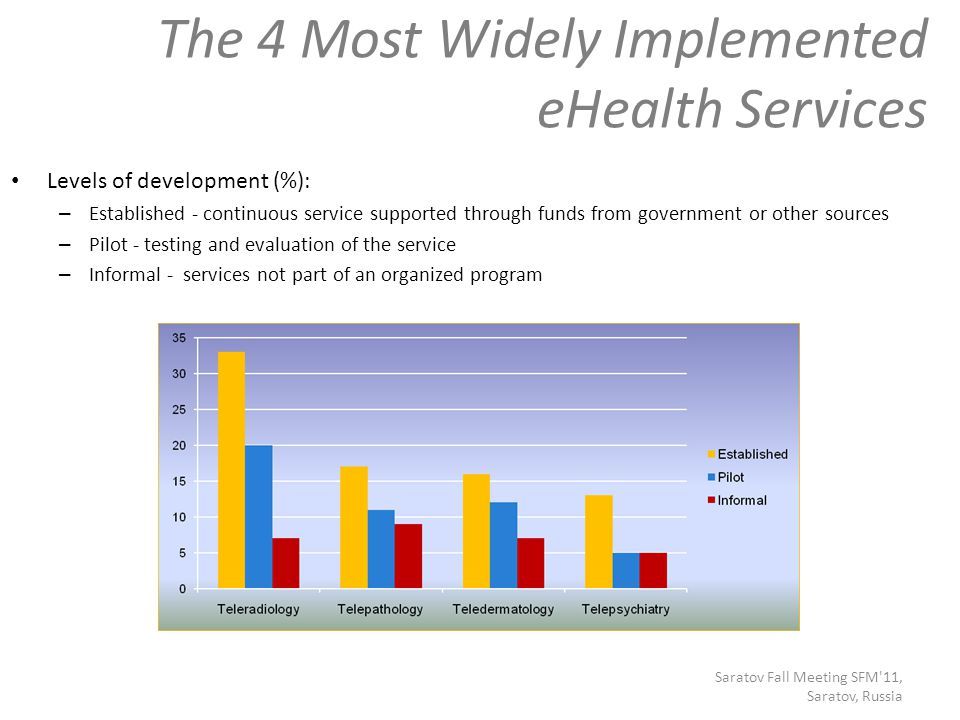 The 4 Most Widely Implemented eHealth Services Saratov Fall Meeting SFM 11, Saratov, Russia Levels of development (%): – Established - continuous service supported through funds from government or other sources – Pilot - testing and evaluation of the service – Informal - services not part of an organized program