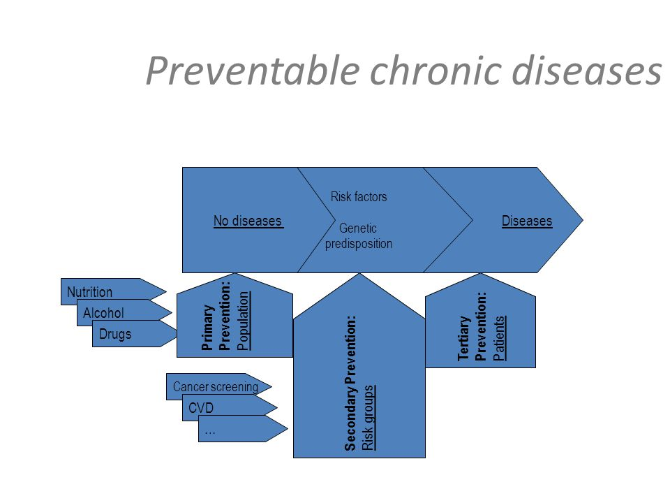 Diseases Preventable chronic diseases Risk factors Genetic predisposition Nutrition Alcohol Drugs No diseases Primary Prevention: Population Secondary Prevention: Risk groups Tertiary Prevention: Patients Cancer screening CVD …