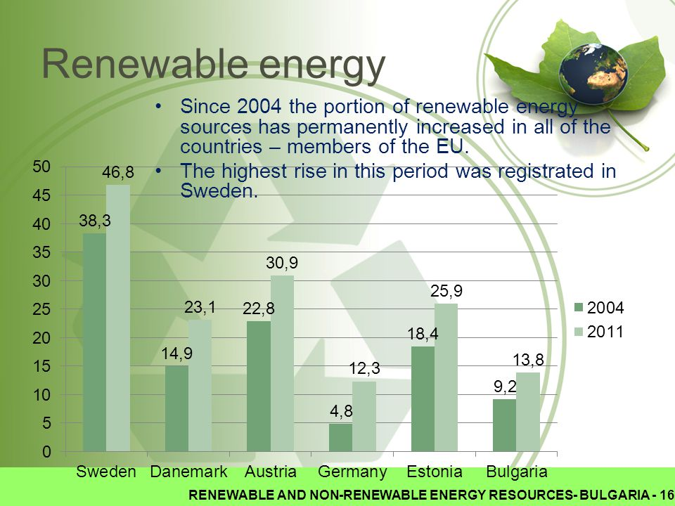 RENEWABLE AND NON-RENEWABLE ENERGY RESOURCES- BULGARIA - 16 Renewable energy Since 2004 the portion of renewable energy sources has permanently increased in all of the countries – members of the EU.