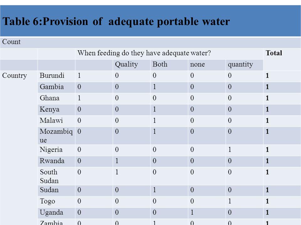 Table 6:Provision of adequate portable water Count When feeding do they have adequate water Total QualityBothnonequantity CountryBurundi100001 Gambia001001 Ghana100001 Kenya001001 Malawi001001 Mozambiq ue 001001 Nigeria000011 Rwanda010001 South Sudan 010001 Sudan001001 Togo000011 Uganda000101 Zambia001001 Zimbabwe010001 Total2 (14%)3 ( 21%)6 (43%)1 (07%)2 (14%)14 (100%)