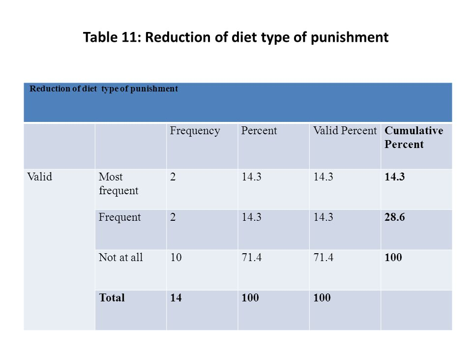 Table 11: Reduction of diet type of punishment Reduction of diet type of punishment FrequencyPercentValid PercentCumulative Percent ValidMost frequent 214.3 Frequent214.3 28.6 Not at all1071.4 100 Total14100