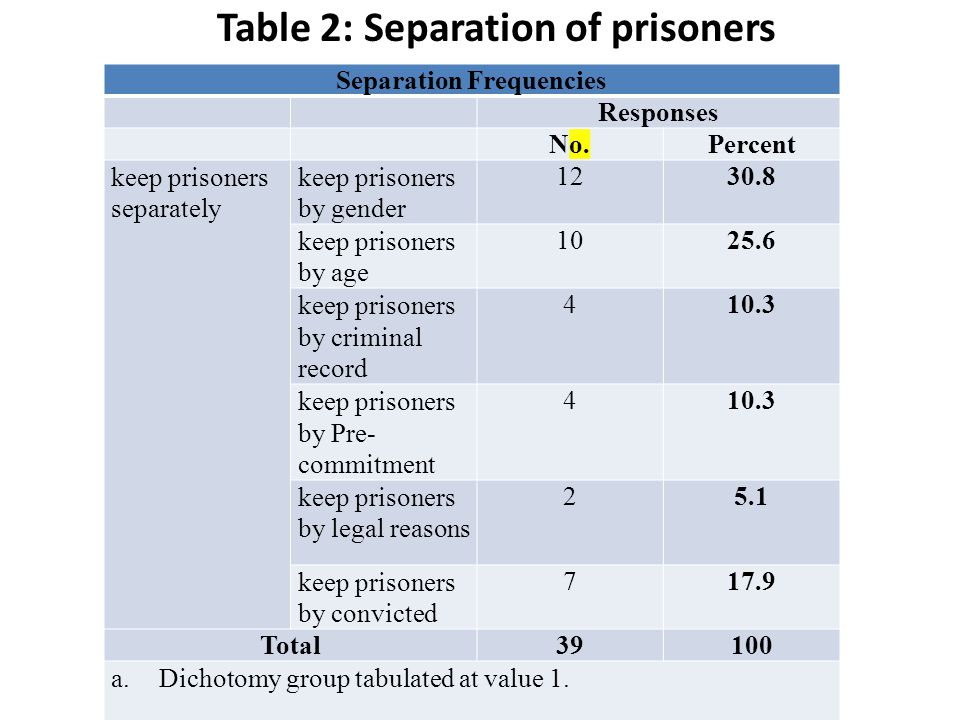 Table 2: Separation of prisoners Separation Frequencies Responses No.Percent keep prisoners separately keep prisoners by gender 1230.8 keep prisoners by age 1025.6 keep prisoners by criminal record 410.3 keep prisoners by Pre- commitment 410.3 keep prisoners by legal reasons 25.1 keep prisoners by convicted 717.9 Total39100 a.Dichotomy group tabulated at value 1.