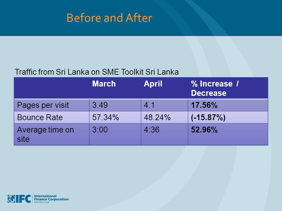 Before and After Traffic from Sri Lanka on SME Toolkit Sri Lanka