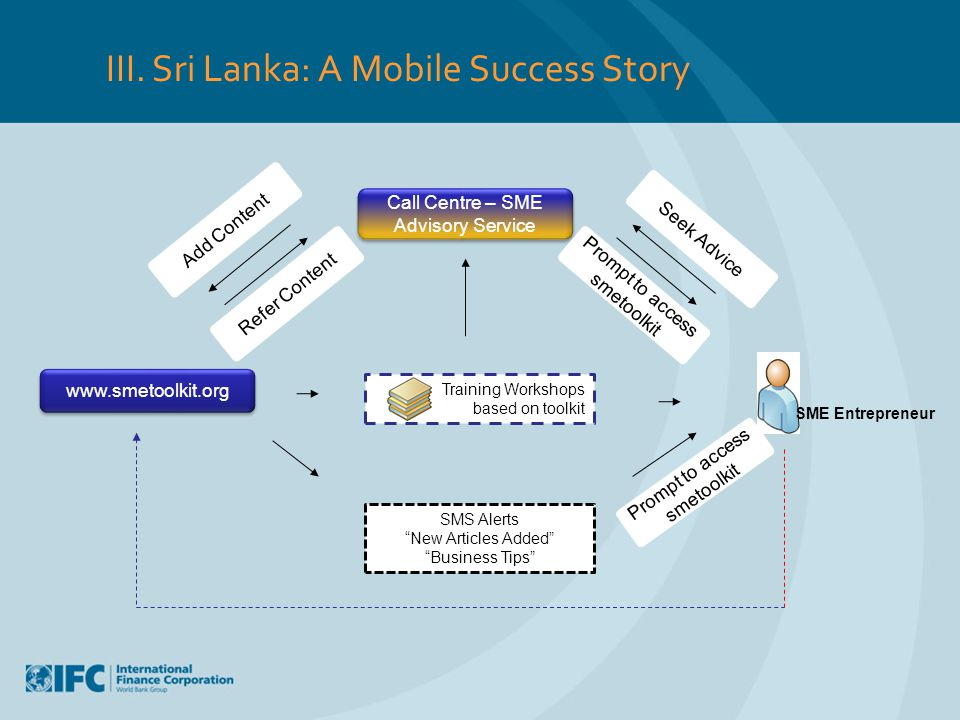 III. Sri Lanka: A Mobile Success Story Training Workshops based on toolkit Call Centre – SME Advisory Service Call Centre – SME Advisory Service www.s