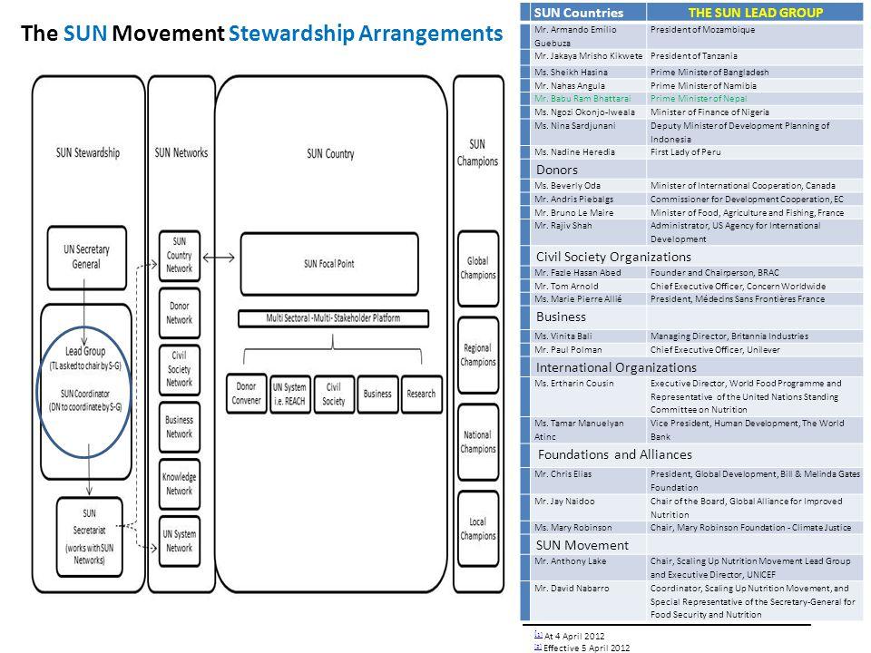 The SUN Movement Stewardship Arrangements SUN Countries THE SUN LEAD GROUP 1.