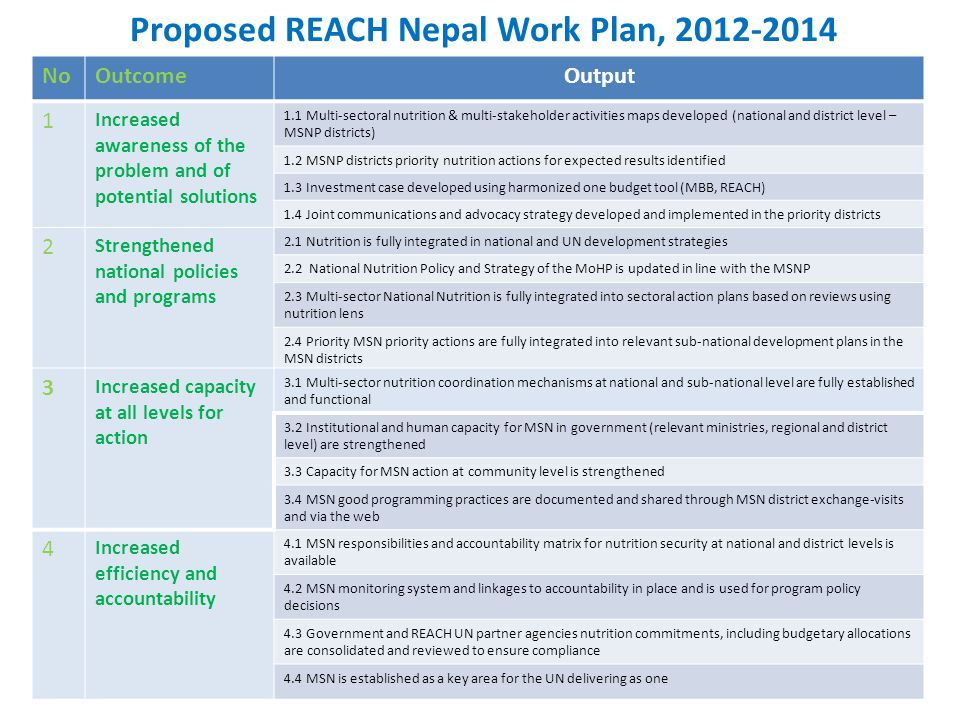 Proposed REACH Nepal Work Plan, 2012-2014 NoOutcomeOutput 1 Increased awareness of the problem and of potential solutions 1.1 Multi-sectoral nutrition & multi-stakeholder activities maps developed (national and district level – MSNP districts) 1.2 MSNP districts priority nutrition actions for expected results identified 1.3 Investment case developed using harmonized one budget tool (MBB, REACH) 1.4 Joint communications and advocacy strategy developed and implemented in the priority districts 2 Strengthened national policies and programs 2.1 Nutrition is fully integrated in national and UN development strategies 2.2 National Nutrition Policy and Strategy of the MoHP is updated in line with the MSNP 2.3 Multi-sector National Nutrition is fully integrated into sectoral action plans based on reviews using nutrition lens 2.4 Priority MSN priority actions are fully integrated into relevant sub-national development plans in the MSN districts 3 Increased capacity at all levels for action 3.1 Multi-sector nutrition coordination mechanisms at national and sub-national level are fully established and functional 3.2 Institutional and human capacity for MSN in government (relevant ministries, regional and district level) are strengthened 3.3 Capacity for MSN action at community level is strengthened 3.4 MSN good programming practices are documented and shared through MSN district exchange-visits and via the web 4 Increased efficiency and accountability 4.1 MSN responsibilities and accountability matrix for nutrition security at national and district levels is available 4.2 MSN monitoring system and linkages to accountability in place and is used for program policy decisions 4.3 Government and REACH UN partner agencies nutrition commitments, including budgetary allocations are consolidated and reviewed to ensure compliance 4.4 MSN is established as a key area for the UN delivering as one