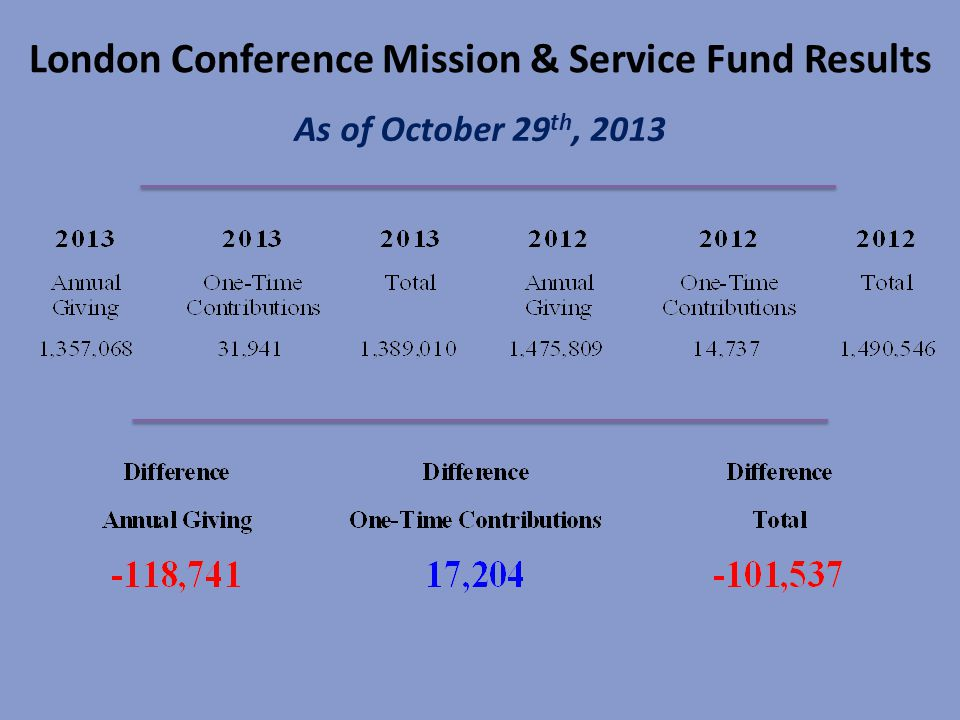 London Conference Mission & Service Fund Results As of October 29 th, 2013