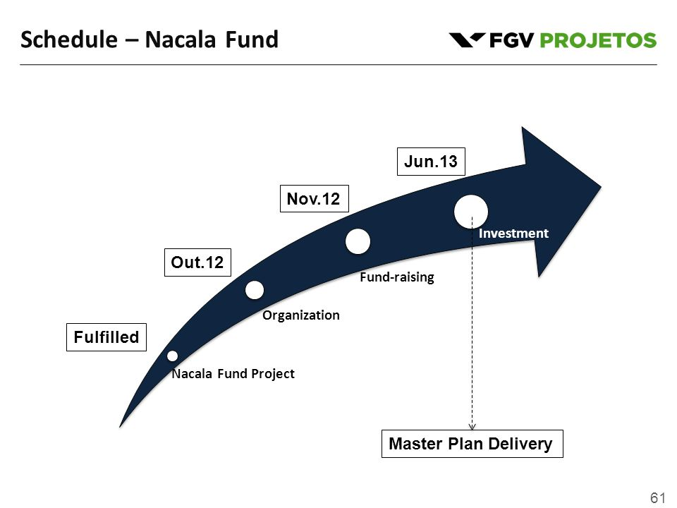 61 Nacala Fund Project Organization Fund-raising Investment Schedule – Nacala Fund Fulfilled Out.12 Nov.12 Jun.13 Master Plan Delivery