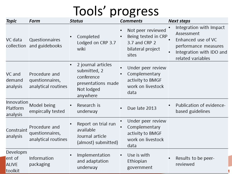 Tools' progress TopicFormStatusCommentsNext steps VC data collection Questionnaires and guidebooks Completed Lodged on CRP 3.7 wiki Not peer reviewed Being tested in CRP 3.7 and CRP 2 bilateral project sites Integration with Impact Assessment Enhanced use of VC performance measures Integration with IDO and related variables VC and demand analysis Procedure and questionnaires, analytical routines 2 journal articles submitted, 2 conference presentations made Not lodged anywhere Under peer review Complementary activity to BMGF work on livestock data Innovation Platform analysis Model being empircally tested Research is underway Due late 2013 Publication of evidence- based guidelines Constraint analysis Procedure and questionnaires, analytical routines Report on trial run available Journal article (almost) submitted) Under peer review Complementary activity to BMGF work on livestock data Developm ent of ALIVE toolkit Information packaging Implementation and adaptation underway Use is with Ethiopian government Results to be peer- reviewed