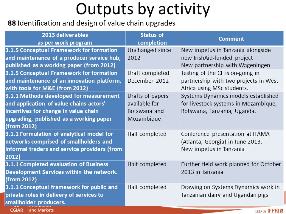 Outputs by activity 88 Identification and design of value chain upgrades 2013 deliverables as per work program Status of completion Comment 3.1.5 Conceptual Framework for formation and maintenance of a producer service hub, published as a working paper (from 2012) Unchanged since 2012 New impetus in Tanzania alongside new IrishAid-funded project New partnership with Wageningen 3.1.5 Conceptual Framework for formation and maintenance of an innovation platform, with tools for M&E (from 2012) Draft completed December 2012 Testing of the CF is on-going in partnership with two projects in West Africa using MSc students.