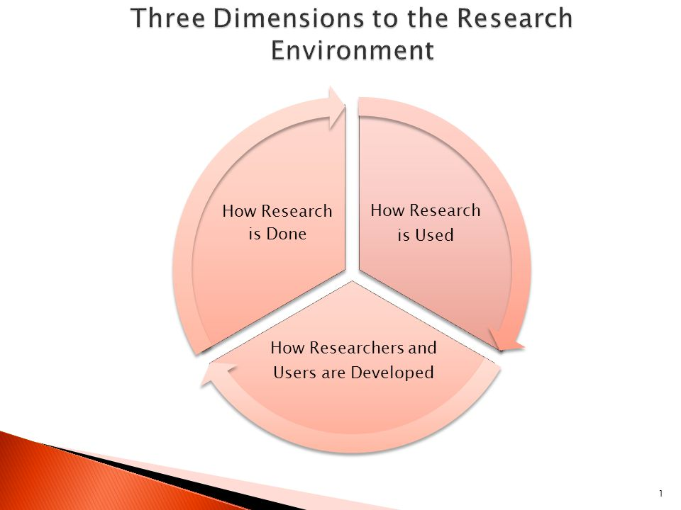 1 How Research is Used How Researchers and Users are Developed How Research is Done