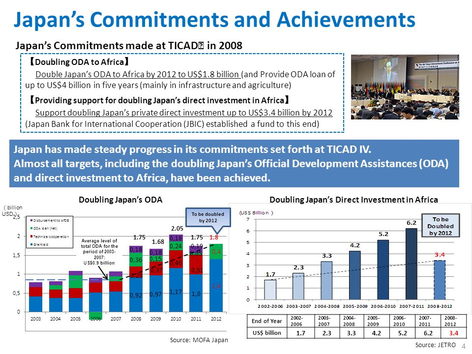 Japan's Commitments and Achievements Japan's Commitments made at TICAD Ⅳ in 2008 【 Doubling ODA to Africa 】 Double Japan's ODA to Africa by 2012 to US$1.8 billion (and Provide ODA loan of up to US$4 billion in five years (mainly in infrastructure and agriculture) 【 Providing support for doubling Japan's direct investment in Africa 】 Support doubling Japan's private direct investment up to US$3.4 billion by 2012 (Japan Bank for International Cooperation (JBIC) established a fund to this end) End of Year 2002- 2006 2003- 2007 2004- 2008 2005- 2009 2006- 2010 2007- 2011 2008- 2012 US$ billion 1.72.33.34.25.26.23.4 Source: JETRO Source: MOFA Japan Doubling Japan's ODADoubling Japan's Direct Investment in Africa Japan has made steady progress in its commitments set forth at TICAD IV.