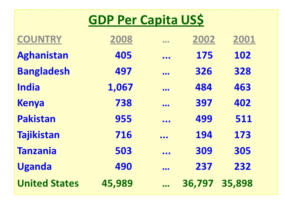GDP Per Capita US$ COUNTRY 2008 … 2002 2001 Aghanistan 405...