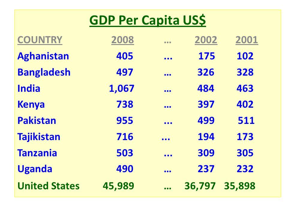 GDP Per Capita US$ COUNTRY 2008 … 2002 2001 Aghanistan 405... 175 102 Bangladesh 497 … 326 328 India 1,067 … 484 463 Kenya 738 … 397 402 Pakistan 955.