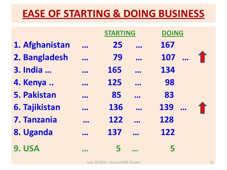 EASE OF STARTING & DOING BUSINESS STARTING DOING 1. Afghanistan … 25 … 167 2. Bangladesh … 79 … 107 … 3. India …… 165 … 134 4. Kenya..… 125 … 98 5. Pa