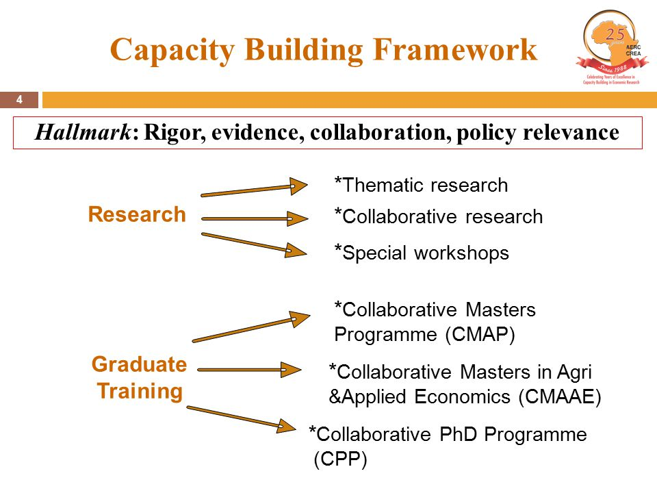 4 Capacity Building Framework * Thematic research Research * Collaborative research * Special workshops * Collaborative Masters Programme (CMAP) * Collaborative Masters in Agri &Applied Economics (CMAAE) Graduate Training * Collaborative PhD Programme (CPP) Hallmark: Rigor, evidence, collaboration, policy relevance