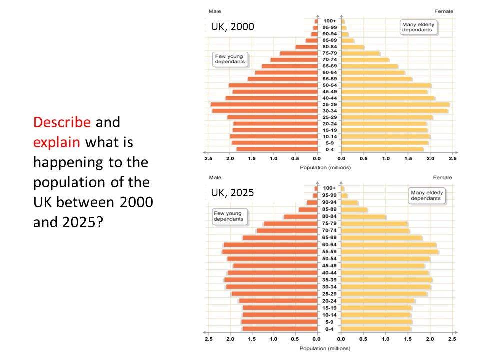 UK, 2000 UK, 2025 Describe and explain what is happening to the population of the UK between 2000 and 2025?