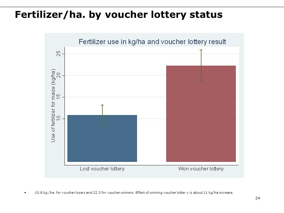 Fertilizer/ha. by voucher lottery status 24 10.8 kg./ha.