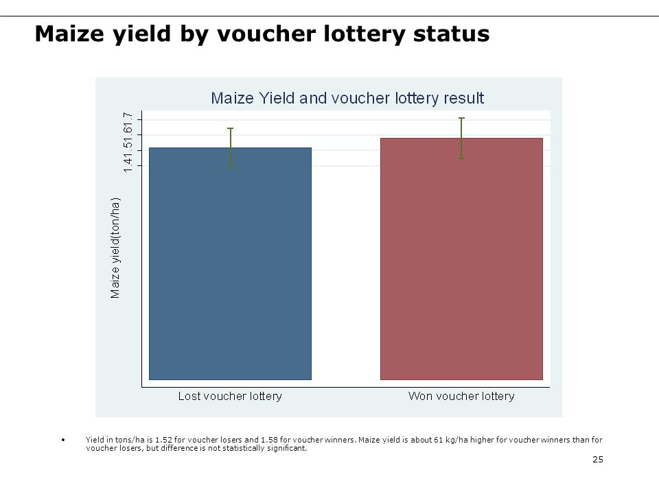 Maize yield by voucher lottery status 25 Yield in tons/ha is 1.52 for voucher losers and 1.58 for voucher winners.