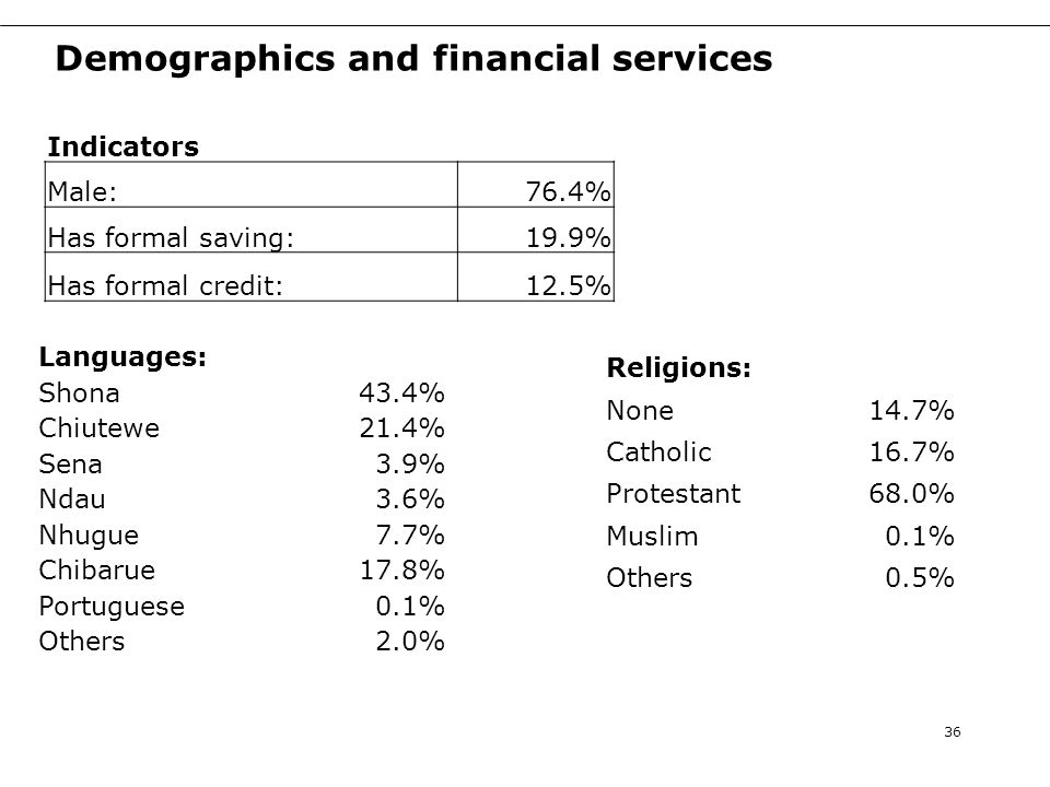 Demographics and financial services Indicators Male:76.4% Has formal saving:19.9% Has formal credit:12.5% 36 Languages: Shona43.4% Chiutewe21.4% Sena3.9% Ndau3.6% Nhugue7.7% Chibarue17.8% Portuguese0.1% Others2.0% Religions: None14.7% Catholic16.7% Protestant68.0% Muslim0.1% Others0.5%