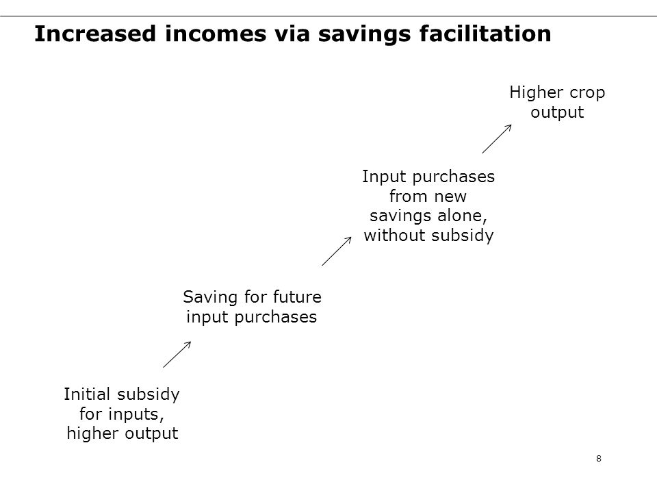 Increased incomes via savings facilitation 8 Saving for future input purchases Initial subsidy for inputs, higher output Input purchases from new savings alone, without subsidy Higher crop output