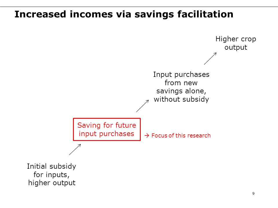 Savings account ownership by treatment 30 For both voucher winners and losers, treatment effects of basic savings and MS vs control group are significant.