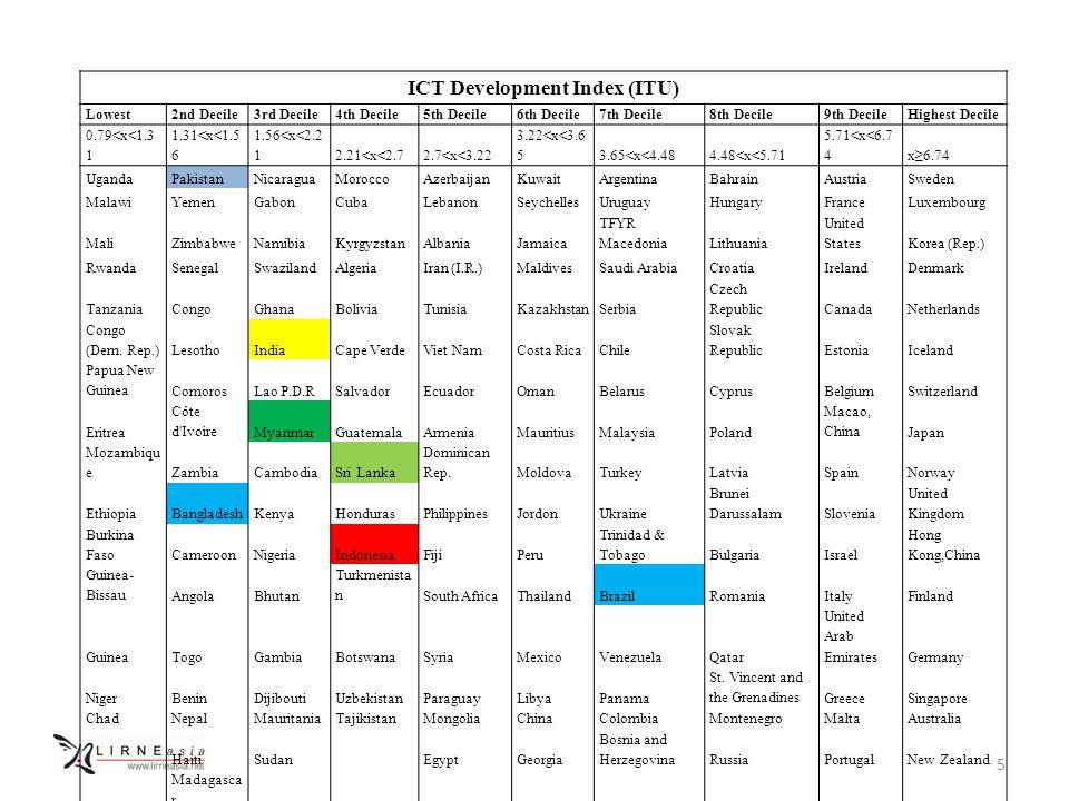 5 ICT Development Index (ITU) Lowest2nd Decile3rd Decile4th Decile5th Decile6th Decile7th Decile8th Decile9th DecileHighest Decile 0.79<x<1.3 1 1.31<x