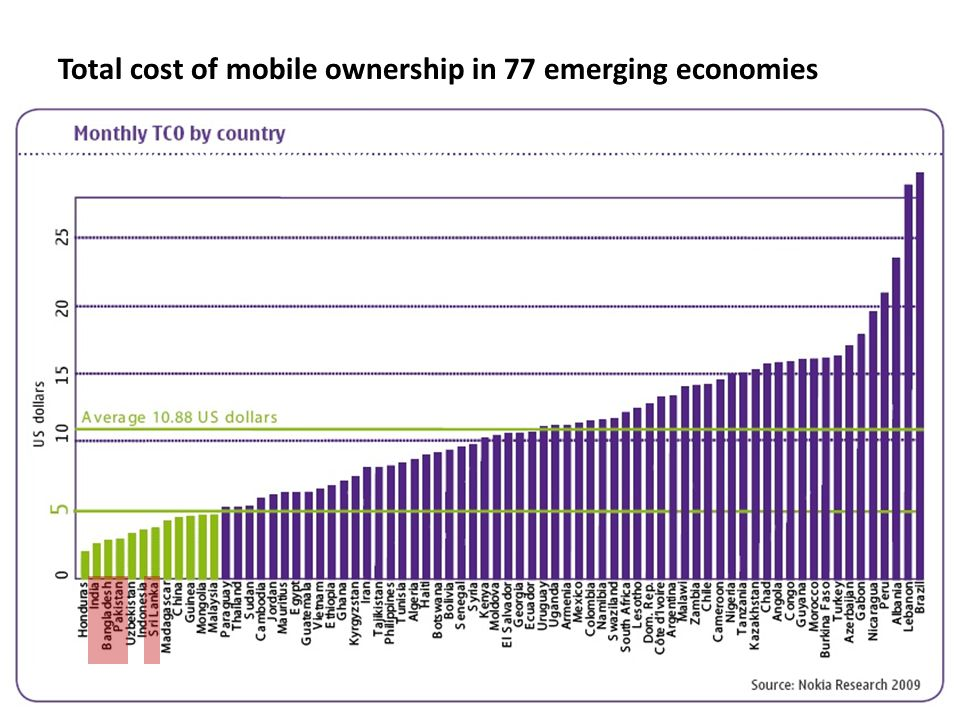 8 Total cost of mobile ownership in 77 emerging economies