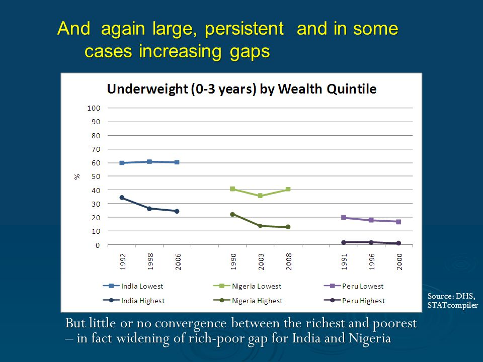 But little or no convergence between the richest and poorest – in fact widening of rich-poor gap for India and Nigeria And again large, persistent and in some cases increasing gaps Source: DHS, STATcompiler