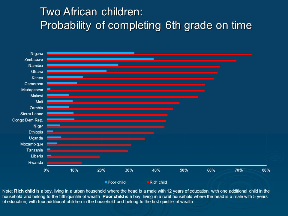 Two African children: Probability of completing 6th grade on time