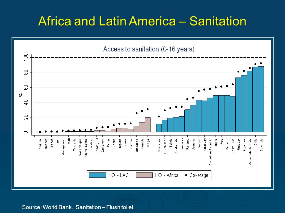 Source: World Bank. Sanitation – Flush toilet Africa and Latin America – Sanitation