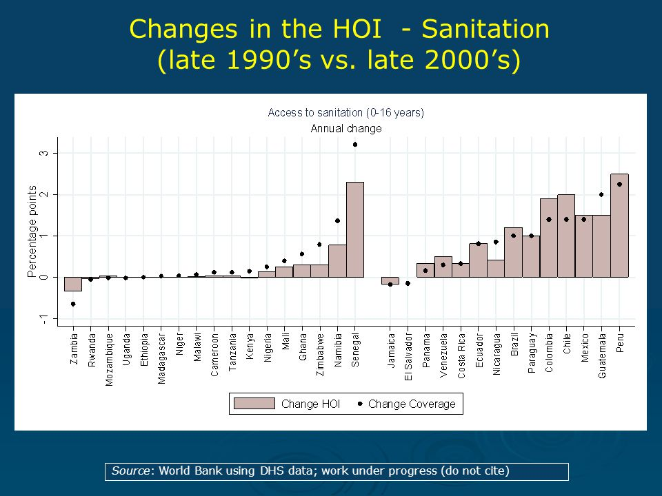 Source: World Bank using DHS data; work under progress (do not cite) Changes in the HOI - Sanitation (late 1990's vs.