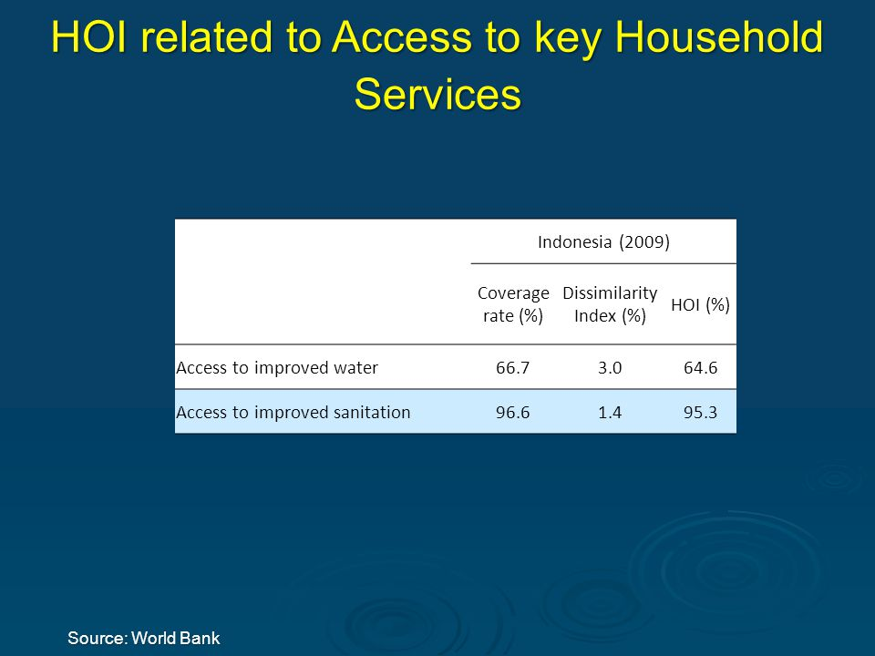 Source: World Bank HOI related to Access to key Household Services Indonesia (2009) Coverage rate (%) Dissimilarity Index (%) HOI (%) Access to improved water 66.73.064.6 Access to improved sanitation 96.61.495.3