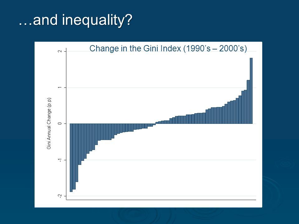 Change in the Gini Index (1990's – 2000's) …and inequality