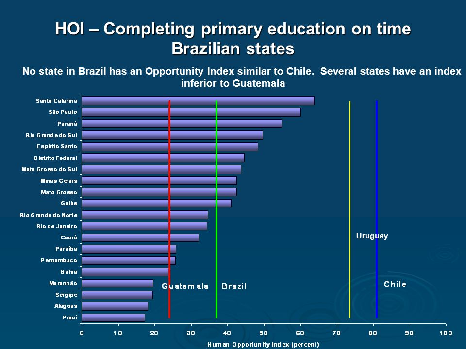 HOI – Completing primary education on time Brazilian states Uruguay No state in Brazil has an Opportunity Index similar to Chile. Several states have