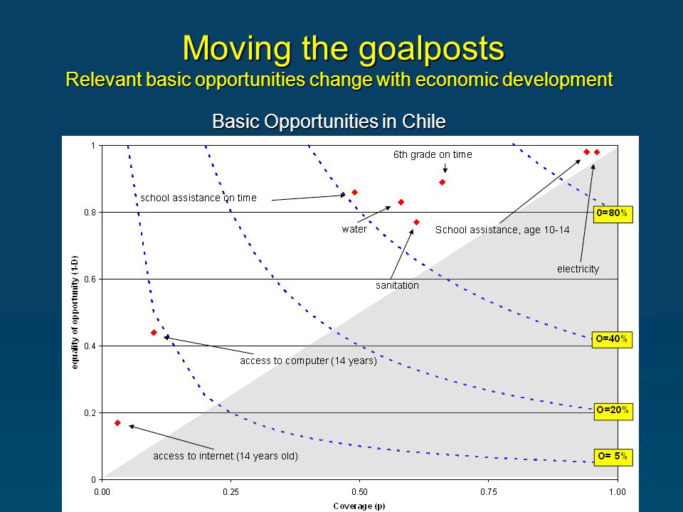 Moving the goalposts Relevant basic opportunities change with economic development Moving the goalposts Relevant basic opportunities change with economic development Basic Opportunities in Chile