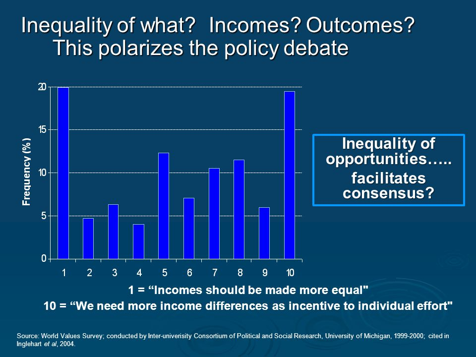 1 = Incomes should be made more equal 10 = We need more income differences as incentive to individual effort Source: World Values Survey; conducted by Inter-univerisity Consortium of Political and Social Research, University of Michigan, 1999-2000; cited in Inglehart et al, 2004.