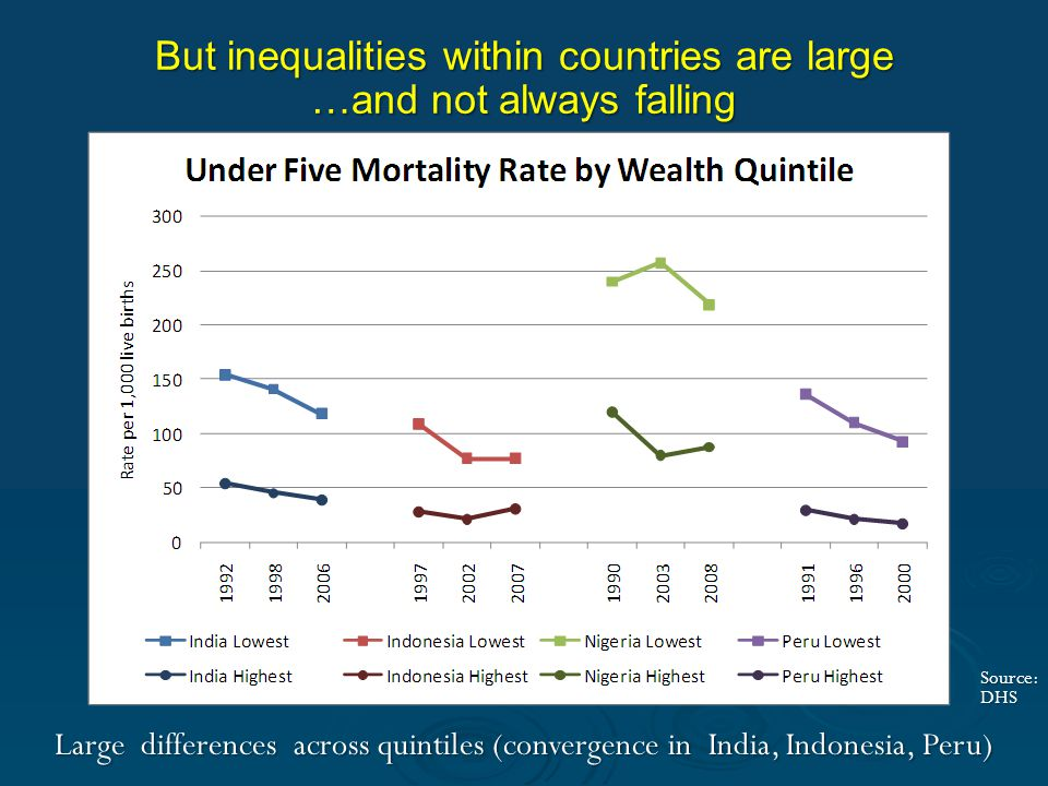 But inequalities within countries are large …and not always falling Large differences across quintiles (convergence in India, Indonesia, Peru) Source: DHS