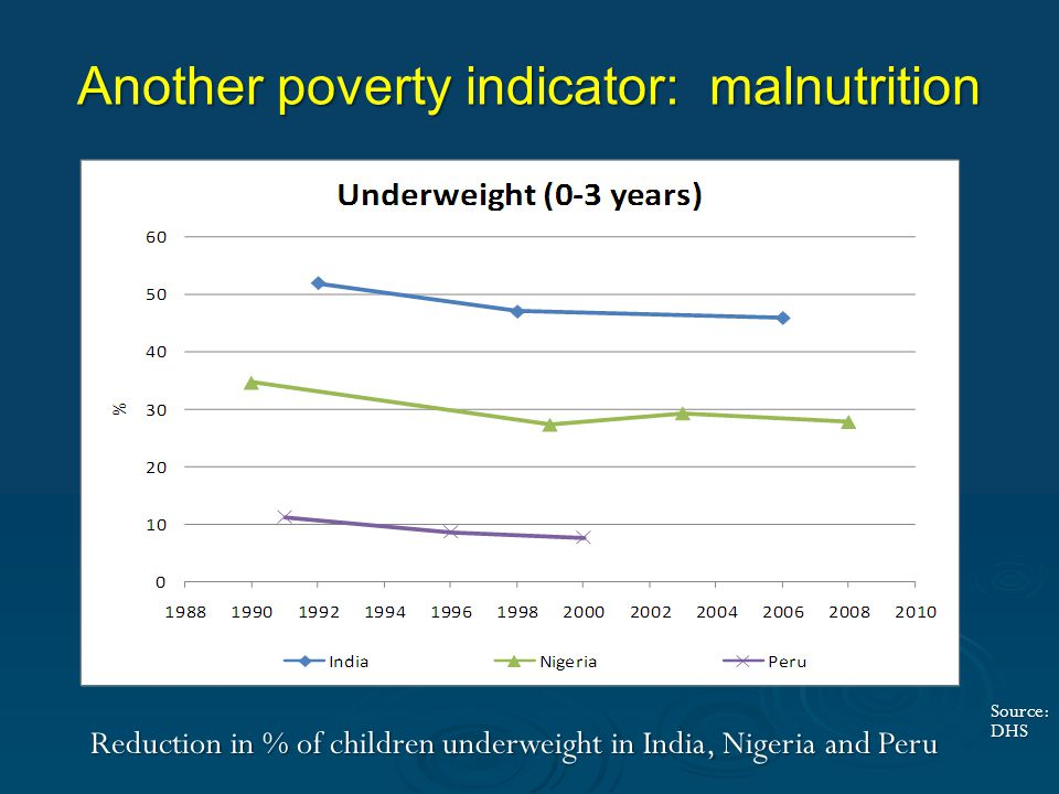 Another poverty indicator: malnutrition Reduction in % of children underweight in India, Nigeria and Peru Source: DHS